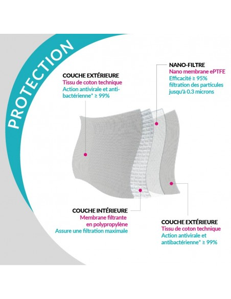 Masque tissu nanoprotect - protection optimale, 4 couches